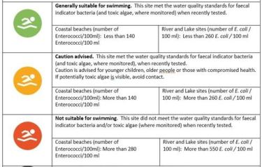 e.coli grading